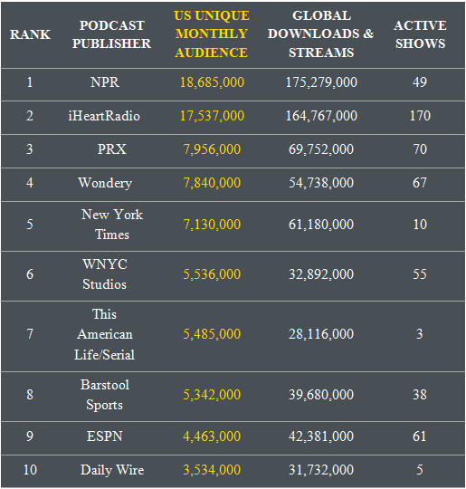Highest ranking Podcasts, monthly audience and global downloads